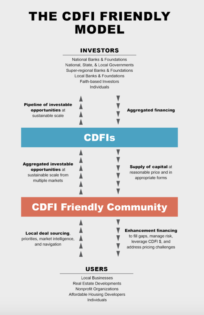 Graphic showing the interconnections between investors, CDFIs, the CDFI Friendly Community, and users.